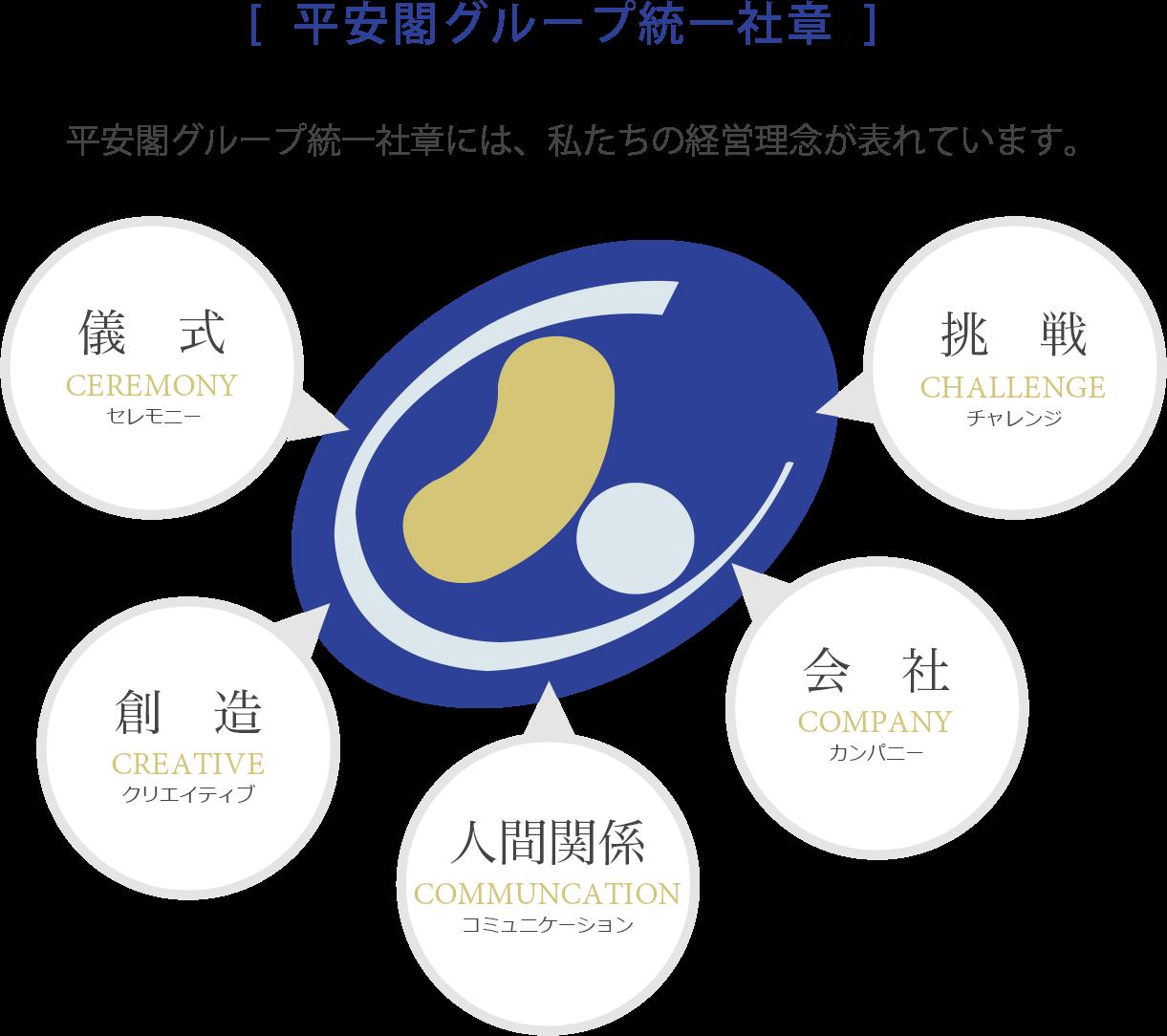 平安閣グループ統一社章